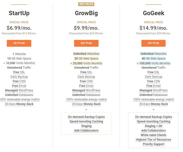 The introductory pricing on SiteGround hosting ranges from $6.99 to $14.99/month.